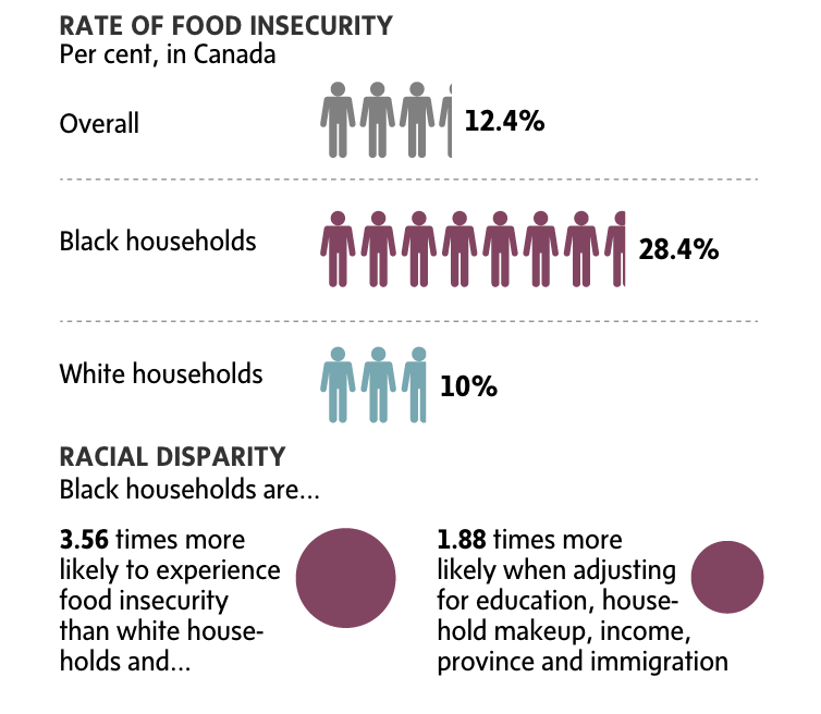 An infographic with the title Rate of Food Insecurity in Canada, showing data from  from PROOF, University of Toronto analysis of Data from 5 cycles of the Canada Community Health Survey, conducted by Statistics Canada